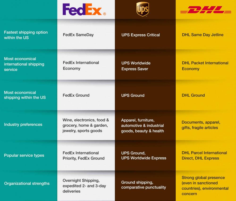 Vergleich von Paketdiensten